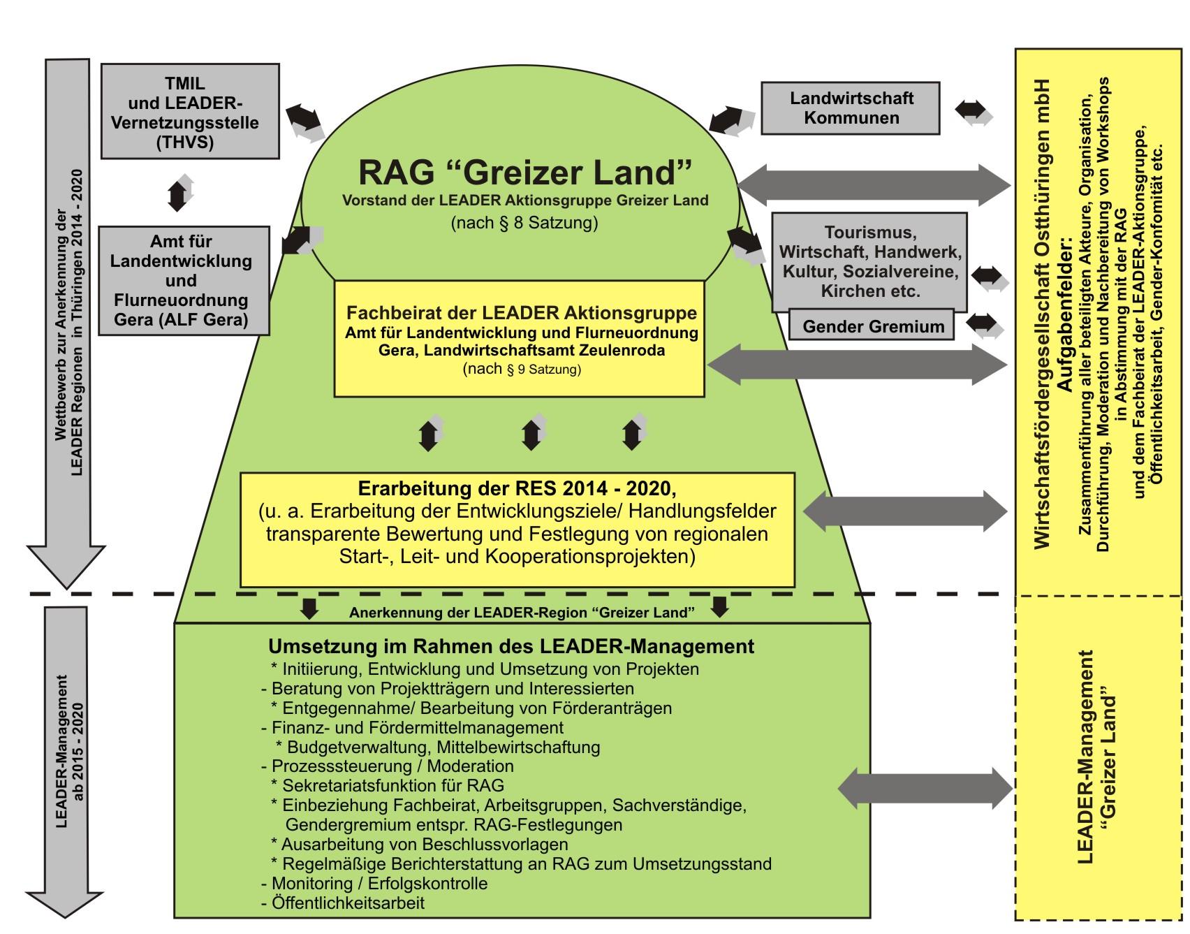 """Organisationsstruktur und Prozessorganisation der RES """"Greizer Land"""" 2014-2020"""